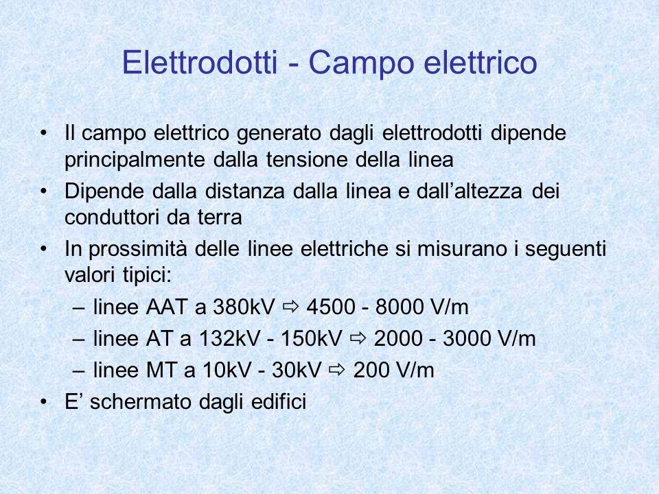 Elettrodotti - Campo elettrico Il campo elettrico generato dagli elettrodotti dipende principalmente dalla tensione della linea Dipende dalla distanza