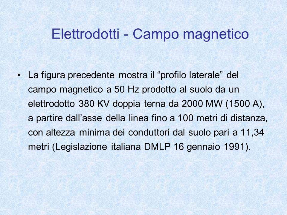 La figura precedente mostra il profilo laterale del campo magnetico a 50 Hz prodotto al suolo da un elettrodotto 380 KV doppia terna da 2000 MW (1500
