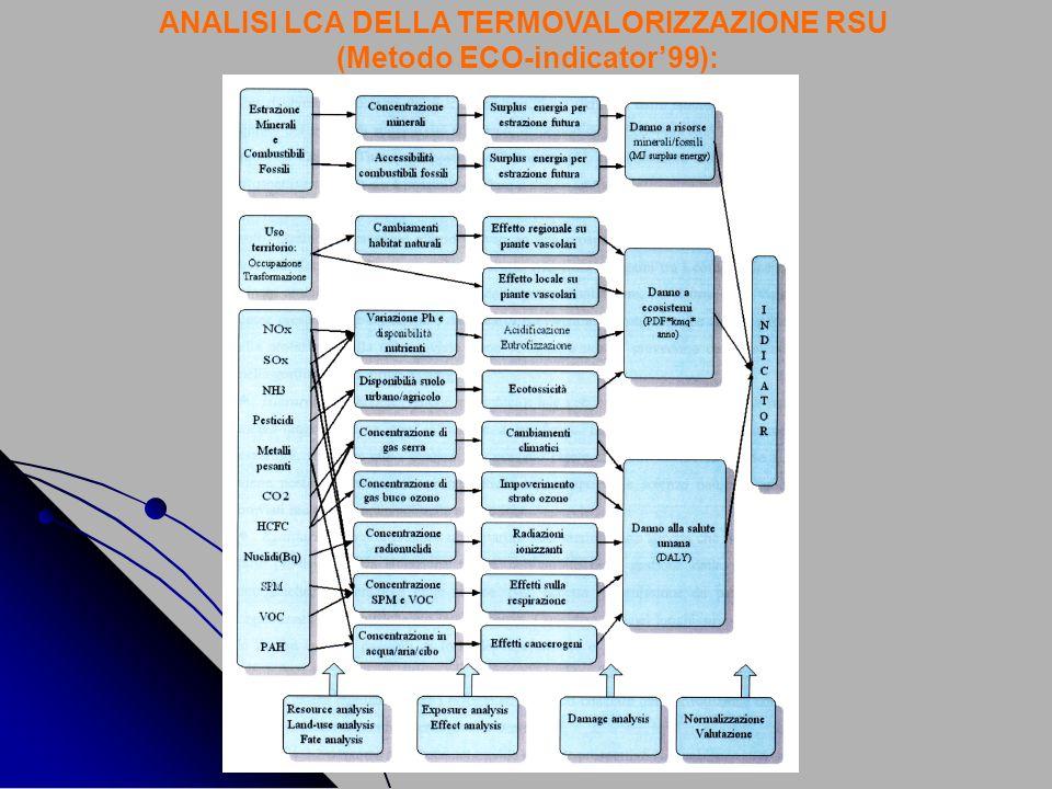 ANALISI LCA DELLA TERMOVALORIZZAZIONE RSU (Metodo ECO-indicator99):