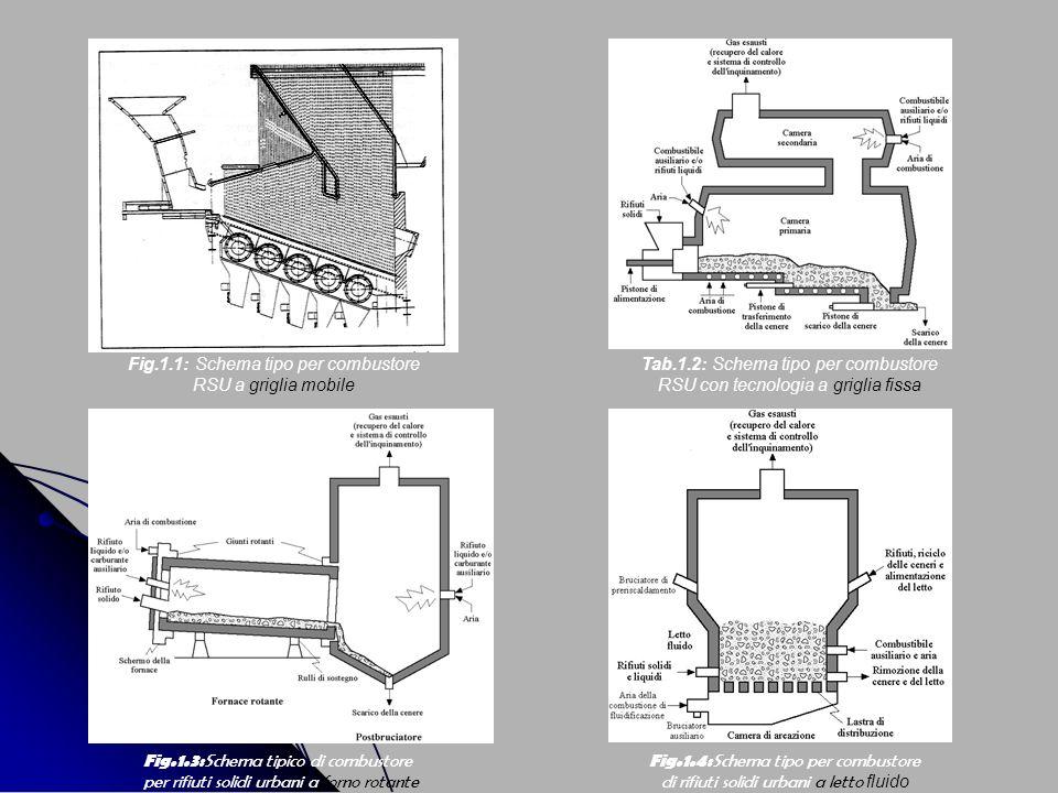 Fig.1.1: Schema tipo per combustore RSU a griglia mobile Tab.1.2: Schema tipo per combustore RSU con tecnologia a griglia fissa Fig.1.3: Schema tipico