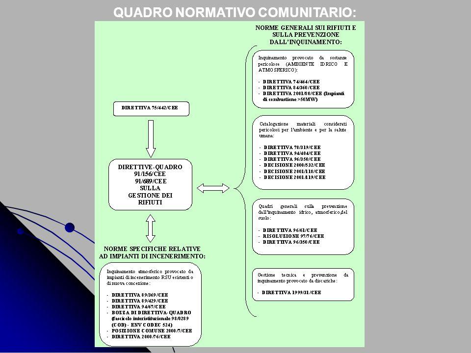 QUADRO NORMATIVO COMUNITARIO:
