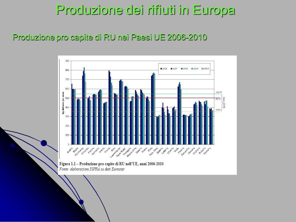 Produzione dei rifiuti in Europa Produzione pro capite di RU nei Paesi UE 2006-2010