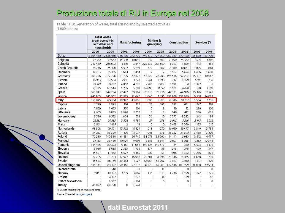 Produzione totale di RU in Europa nel 2008 dati Eurostat 2011