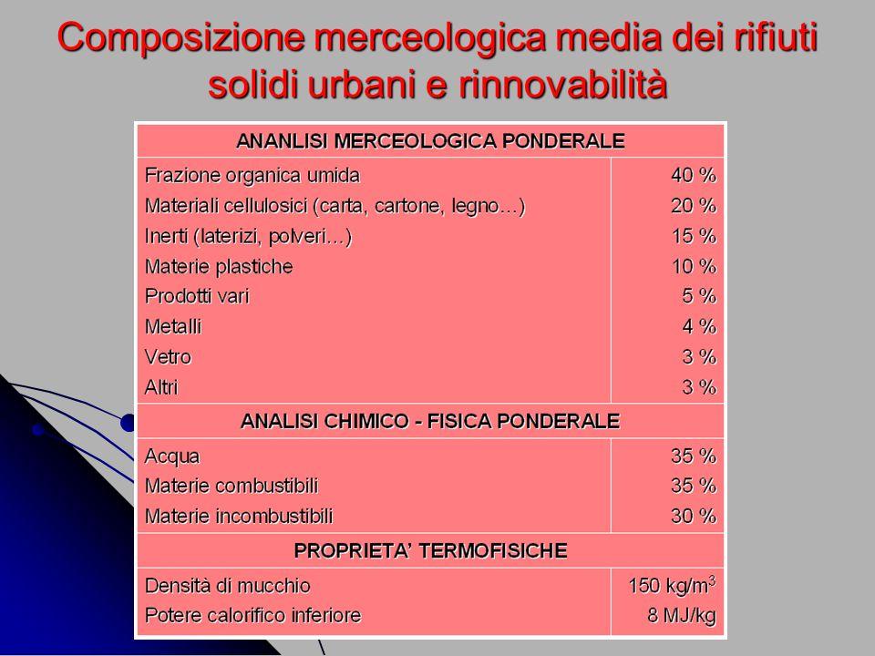 Composizione merceologica media dei rifiuti solidi urbani e rinnovabilità