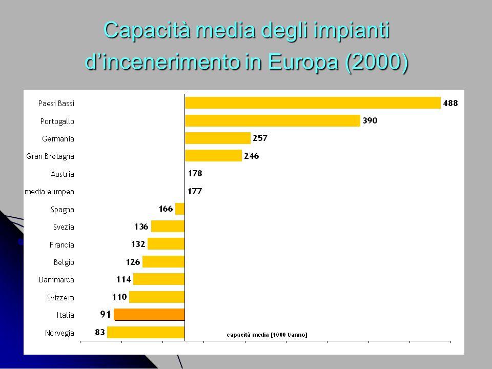 Capacità media degli impianti dincenerimento in Europa (2000)