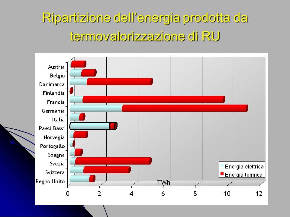 Ripartizione dellenergia prodotta da termovalorizzazione di RU
