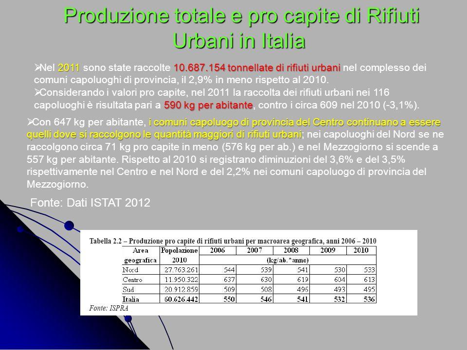 Produzione totale e pro capite di Rifiuti Urbani in Italia Produzione totale e pro capite di Rifiuti Urbani in Italia i comuni capoluogo di provincia