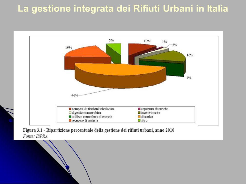 La gestione integrata dei Rifiuti Urbani in Italia