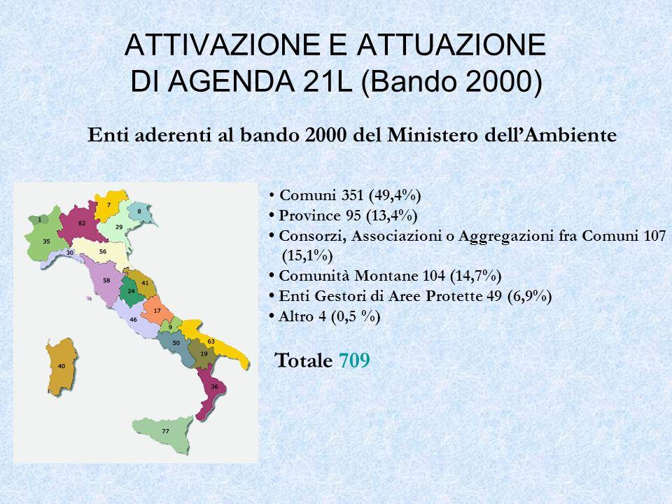 Comuni 351 (49,4%) Province 95 (13,4%) Consorzi, Associazioni o Aggregazioni fra Comuni 107 (15,1%) Comunità Montane 104 (14,7%) Enti Gestori di Aree