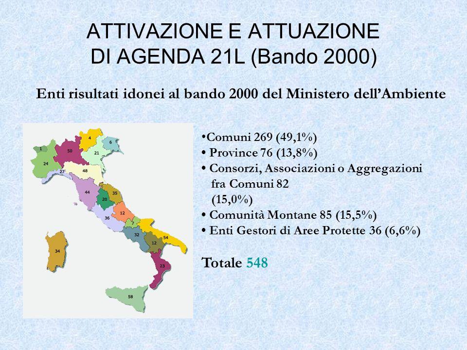 Enti risultati idonei al bando 2000 del Ministero dellAmbiente Comuni 269 (49,1%) Province 76 (13,8%) Consorzi, Associazioni o Aggregazioni fra Comuni