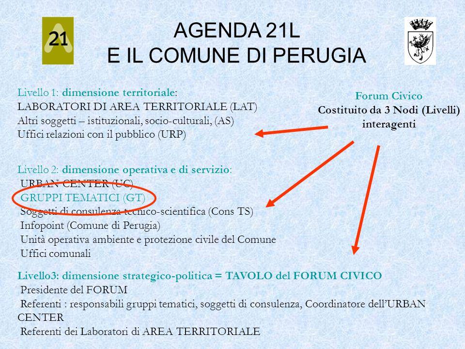 Forum Civico Costituito da 3 Nodi (Livelli) interagenti Livello 1: dimensione territoriale: LABORATORI DI AREA TERRITORIALE (LAT) Altri soggetti – ist