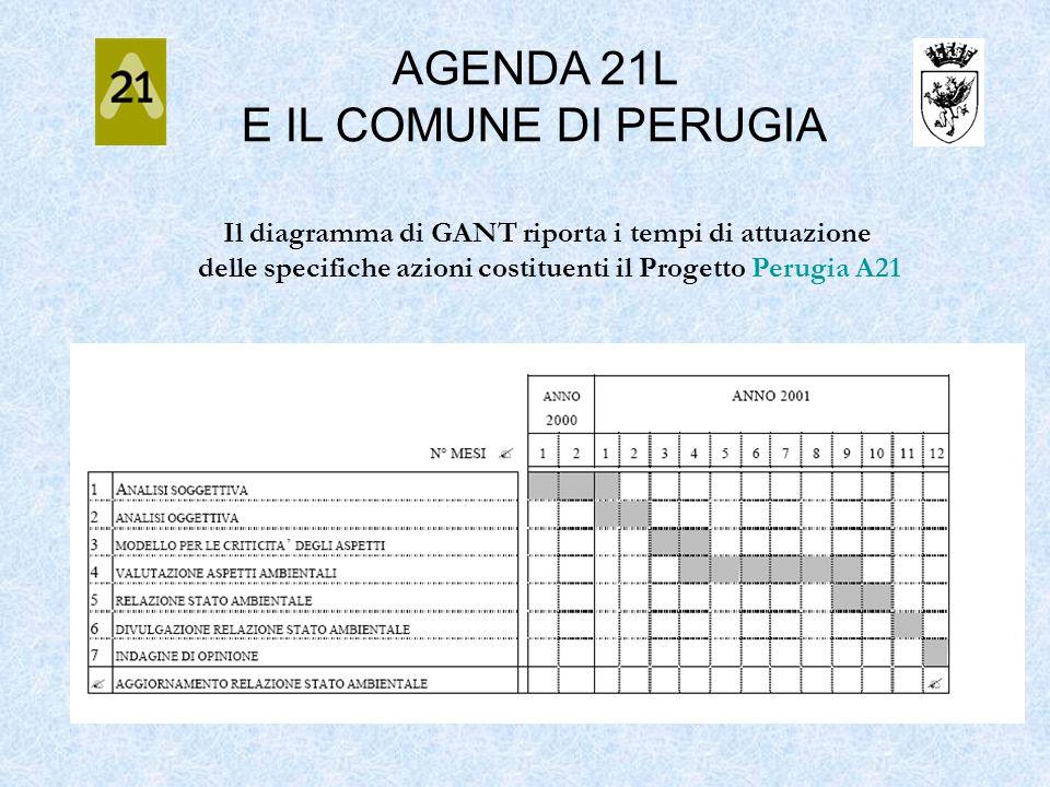 AGENDA 21L E IL COMUNE DI PERUGIA Il diagramma di GANT riporta i tempi di attuazione delle specifiche azioni costituenti il Progetto Perugia A21