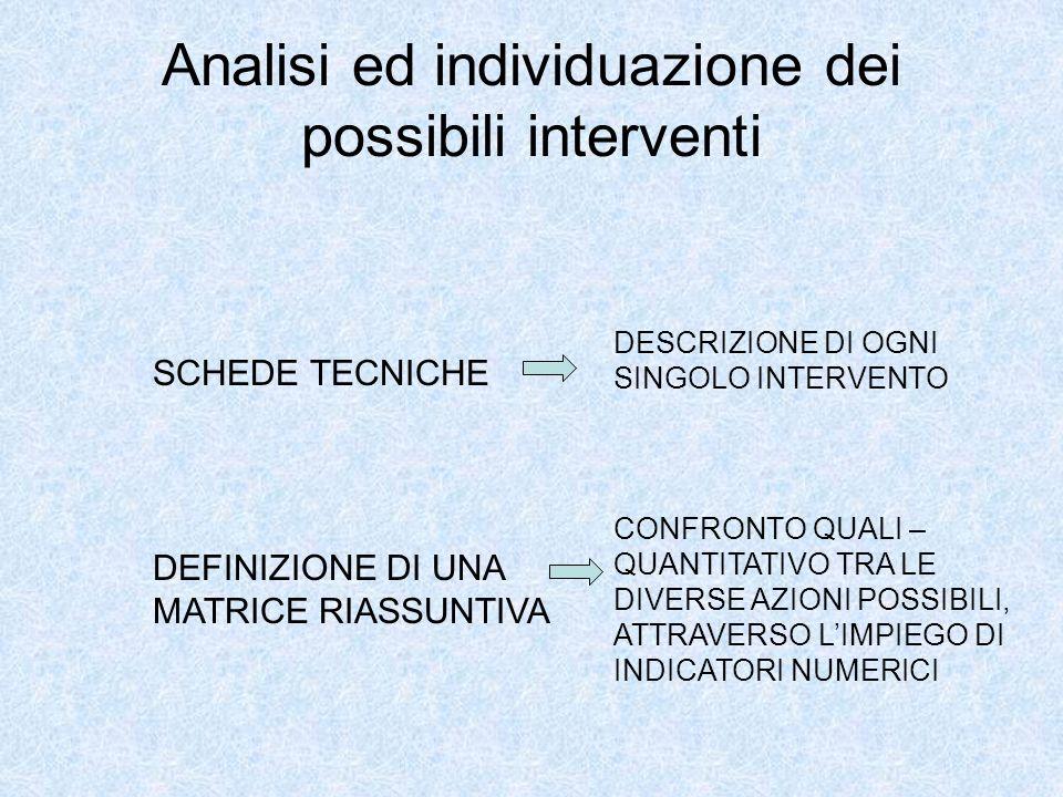 Analisi ed individuazione dei possibili interventi SCHEDE TECNICHE DESCRIZIONE DI OGNI SINGOLO INTERVENTO DEFINIZIONE DI UNA MATRICE RIASSUNTIVA CONFR