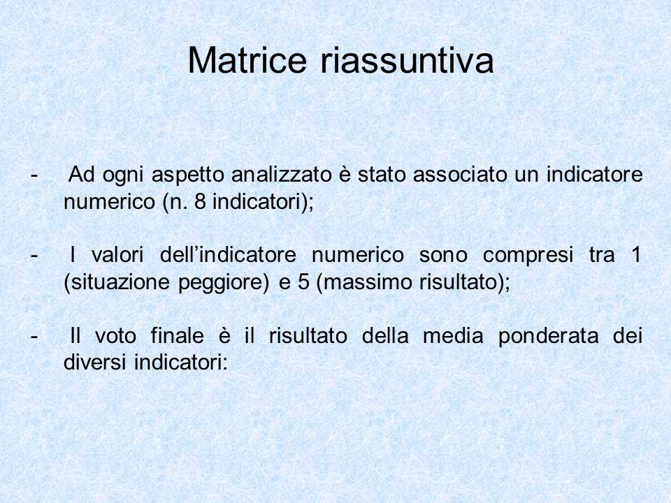 Matrice riassuntiva - Ad ogni aspetto analizzato è stato associato un indicatore numerico (n.