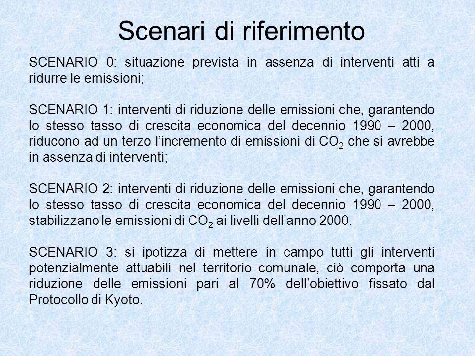 Scenari di riferimento SCENARIO 0: situazione prevista in assenza di interventi atti a ridurre le emissioni; SCENARIO 1: interventi di riduzione delle