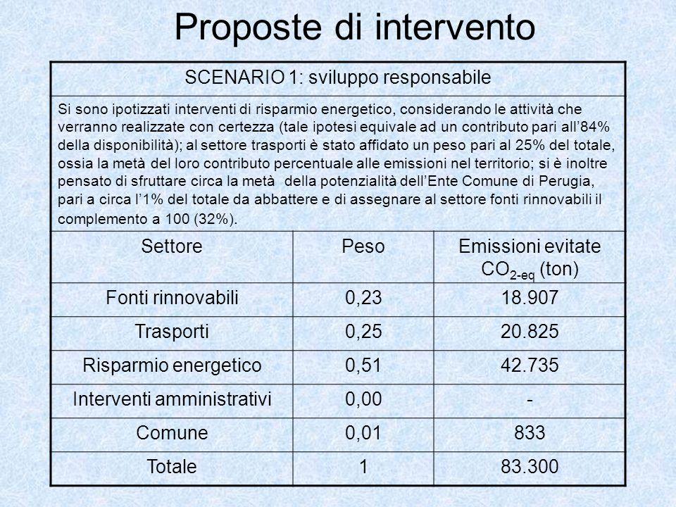 Proposte di intervento SCENARIO 1: sviluppo responsabile Si sono ipotizzati interventi di risparmio energetico, considerando le attività che verranno realizzate con certezza (tale ipotesi equivale ad un contributo pari all84% della disponibilità); al settore trasporti è stato affidato un peso pari al 25% del totale, ossia la metà del loro contributo percentuale alle emissioni nel territorio; si è inoltre pensato di sfruttare circa la metà della potenzialità dellEnte Comune di Perugia, pari a circa l1% del totale da abbattere e di assegnare al settore fonti rinnovabili il complemento a 100 (32%).