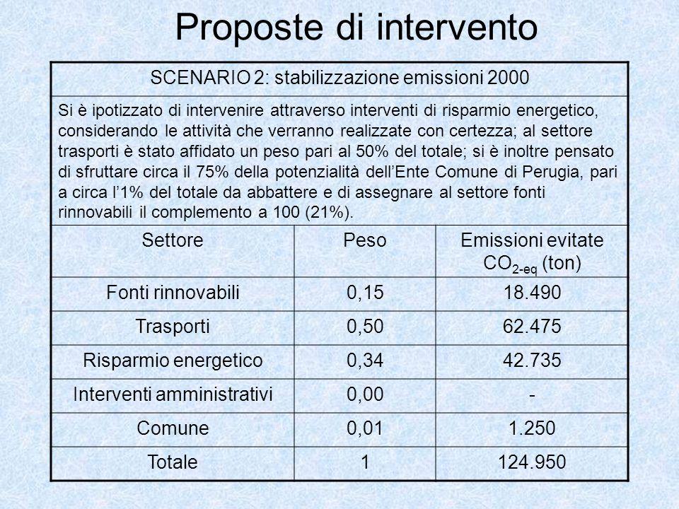 Proposte di intervento SCENARIO 2: stabilizzazione emissioni 2000 Si è ipotizzato di intervenire attraverso interventi di risparmio energetico, consid