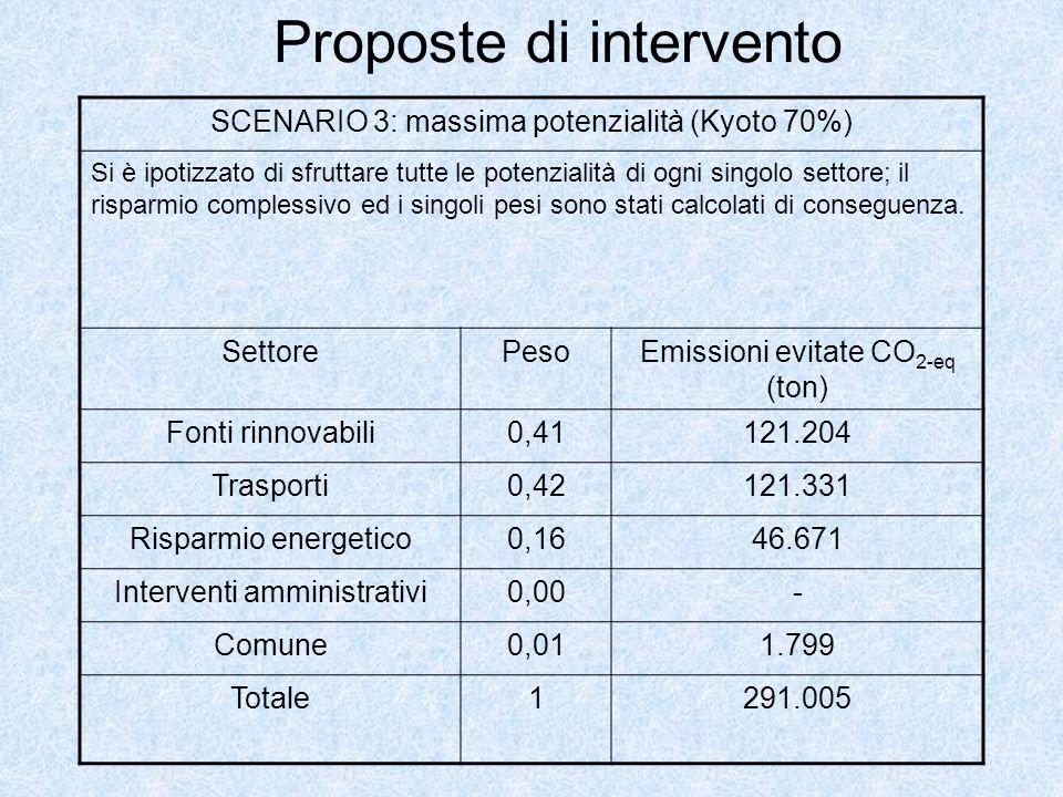Proposte di intervento SCENARIO 3: massima potenzialità (Kyoto 70%) Si è ipotizzato di sfruttare tutte le potenzialità di ogni singolo settore; il risparmio complessivo ed i singoli pesi sono stati calcolati di conseguenza.