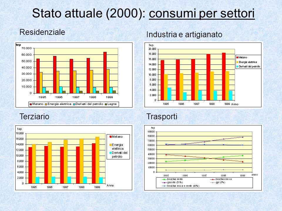 Stato attuale (2000): consumi per settori Residenziale Industria e artigianato TerziarioTrasporti