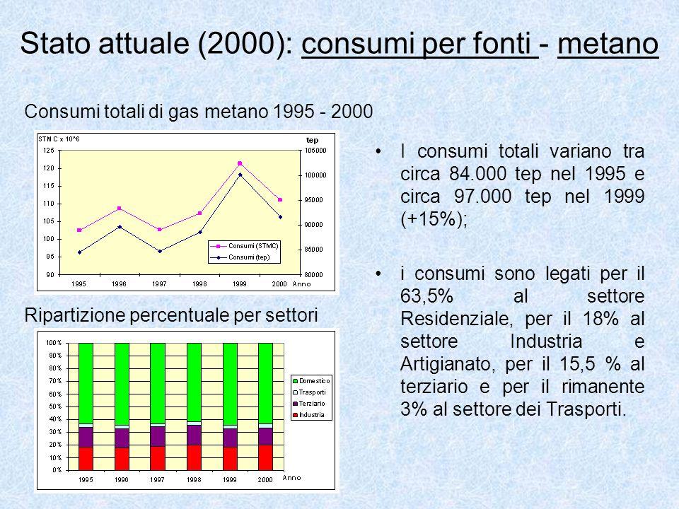 Stato attuale (2000): consumi per fonti - metano I consumi totali variano tra circa 84.000 tep nel 1995 e circa 97.000 tep nel 1999 (+15%); i consumi sono legati per il 63,5% al settore Residenziale, per il 18% al settore Industria e Artigianato, per il 15,5 % al terziario e per il rimanente 3% al settore dei Trasporti.