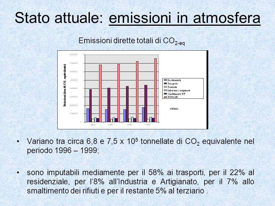 Stato attuale: emissioni in atmosfera Variano tra circa 6,8 e 7,5 x 10 5 tonnellate di CO 2 equivalente nel periodo 1996 – 1999; sono imputabili mediamente per il 58% ai trasporti, per il 22% al residenziale, per l8% allIndustria e Artigianato, per il 7% allo smaltimento dei rifiuti e per il restante 5% al terziario.