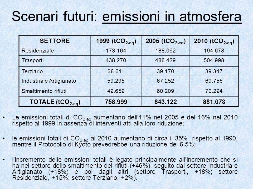Scenari futuri: emissioni in atmosfera Le emissioni totali di CO 2-eq aumentano dell 11% nel 2005 e del 16% nel 2010 rispetto al 1999 in assenza di interventi atti alla loro riduzione; le emissioni totali di CO 2-eq al 2010 aumentano di circa il 35% rispetto al 1990, mentre il Protocollo di Kyoto prevedrebbe una riduzione del 6.5%; l incremento delle emissioni totali è legato principalmente all incremento che si ha nel settore dello smaltimento dei rifiuti (+46%), seguito dal settore Industria e Artigianato (+18%) e poi dagli altri (settore Trasporti, +18%; settore Residenziale, +15%; settore Terziario, +2%).
