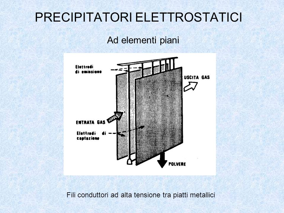 PRECIPITATORI ELETTROSTATICI Fili conduttori ad alta tensione tra piatti metallici Ad elementi piani