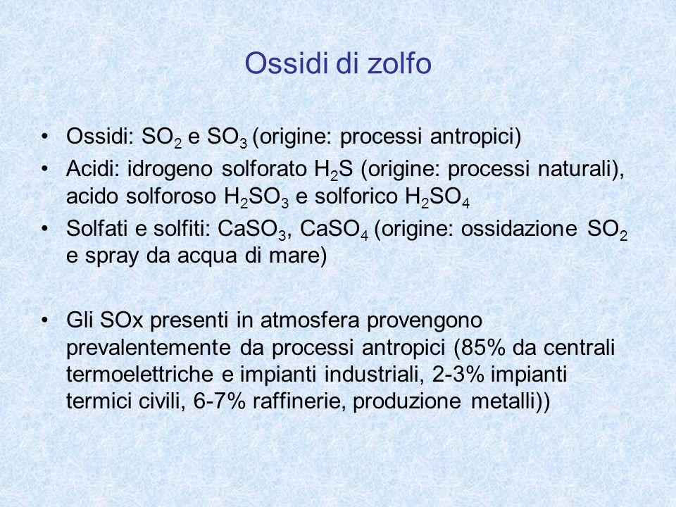 Ossidi di zolfo Ossidi: SO 2 e SO 3 (origine: processi antropici) Acidi: idrogeno solforato H 2 S (origine: processi naturali), acido solforoso H 2 SO
