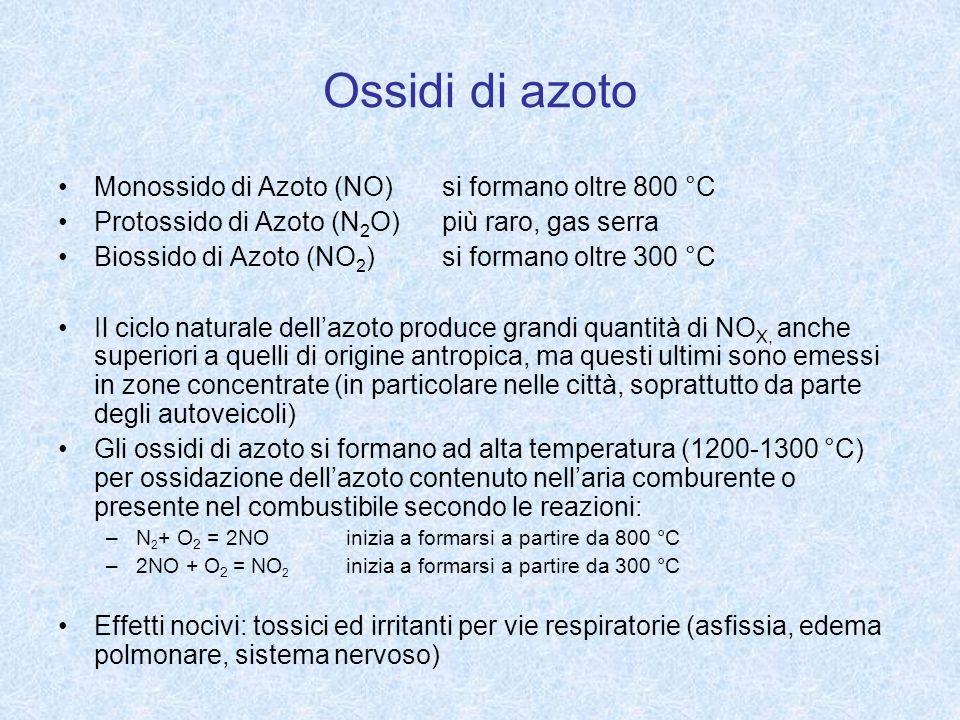 Ossidi di azoto Monossido di Azoto (NO) si formano oltre 800 °C Protossido di Azoto (N 2 O) più raro, gas serra Biossido di Azoto (NO 2 ) si formano o
