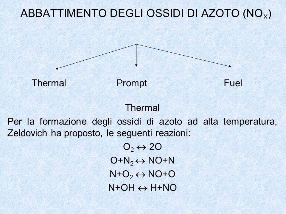ABBATTIMENTO DEGLI OSSIDI DI AZOTO (NO X ) Thermal Per la formazione degli ossidi di azoto ad alta temperatura, Zeldovich ha proposto, le seguenti rea