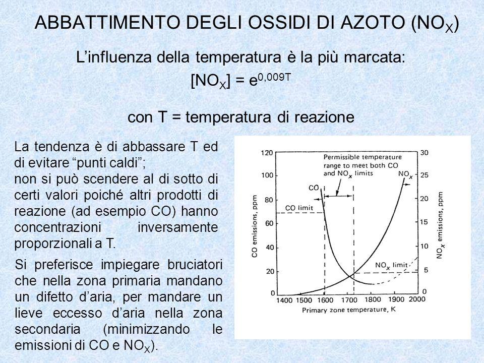ABBATTIMENTO DEGLI OSSIDI DI AZOTO (NO X ) Linfluenza della temperatura è la più marcata: [NO X ] = e 0,009T con T = temperatura di reazione La tenden
