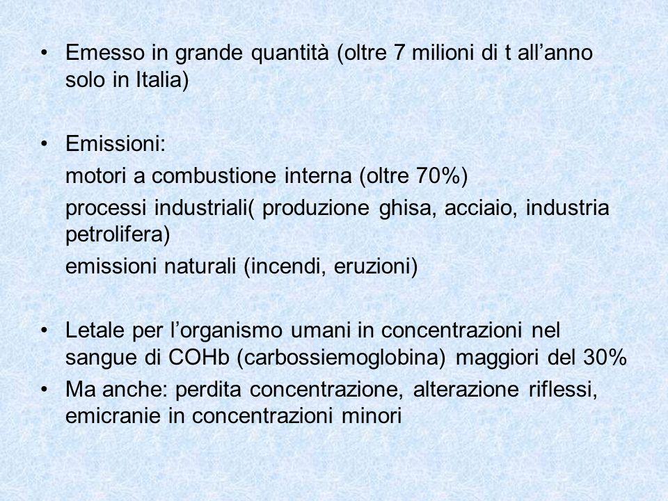 Emesso in grande quantità (oltre 7 milioni di t allanno solo in Italia) Emissioni: motori a combustione interna (oltre 70%) processi industriali( prod