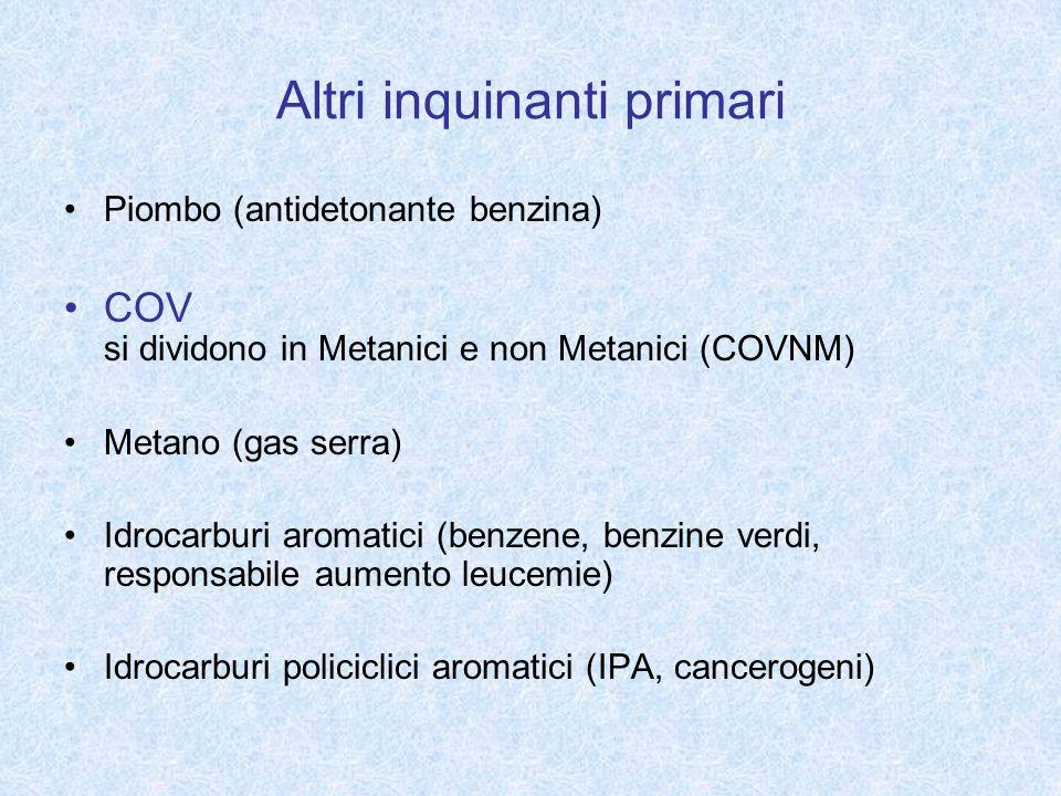Altri inquinanti primari Piombo (antidetonante benzina) COV si dividono in Metanici e non Metanici (COVNM) Metano (gas serra) Idrocarburi aromatici (b
