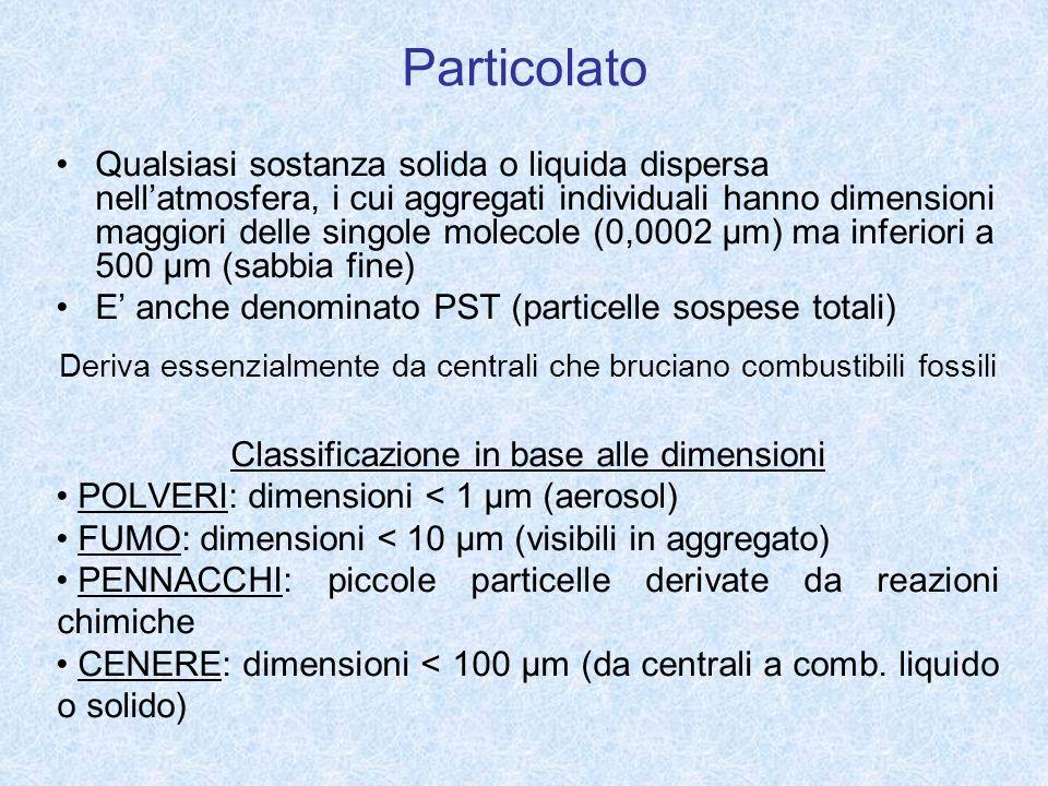 Particolato Qualsiasi sostanza solida o liquida dispersa nellatmosfera, i cui aggregati individuali hanno dimensioni maggiori delle singole molecole (