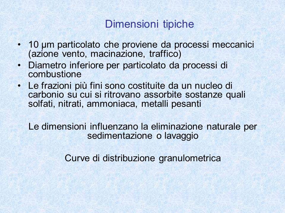 Dimensioni tipiche 10 μm particolato che proviene da processi meccanici (azione vento, macinazione, traffico) Diametro inferiore per particolato da pr