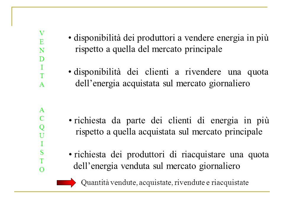 ACQUISTOACQUISTO richiesta da parte dei clienti di energia in più rispetto a quella acquistata sul mercato principale richiesta dei produttori di riac