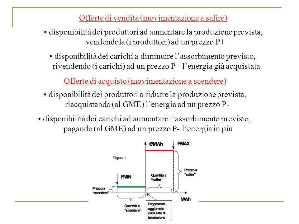 Offerte di vendita (movimentazione a salire) disponibilità dei produttori ad aumentare la produzione prevista, vendendola (i produttori) ad un prezzo