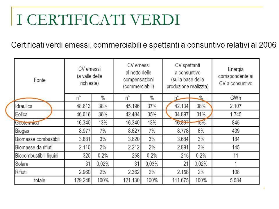 I CERTIFICATI VERDI Certificati verdi emessi, commerciabili e spettanti a consuntivo relativi al 2006
