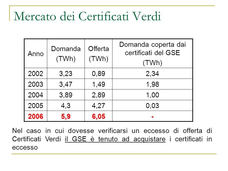 Mercato dei Certificati Verdi Anno Domanda (TWh) Offerta (TWh) Domanda coperta dai certificati del GSE (TWh) 20023,230,892,34 20033,471,491,98 20043,8