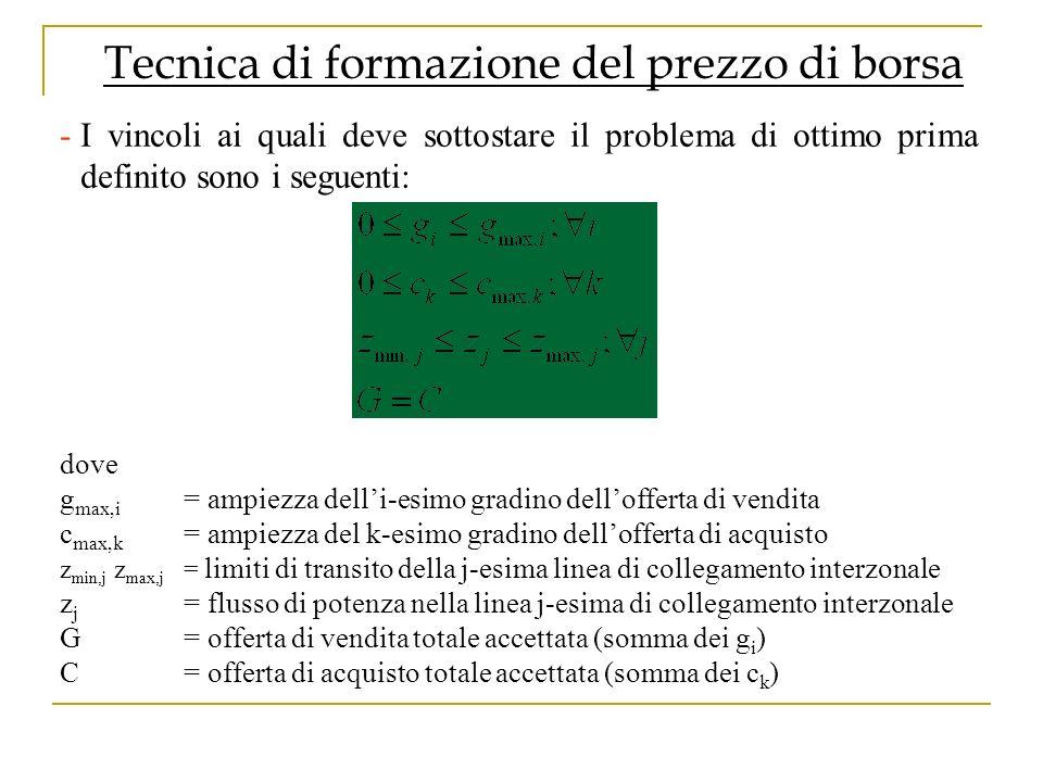 Tecnica di formazione del prezzo di borsa -In Italia, per quanto riguarda gli acquisti di energia elettrica in borsa, è previsto un prezzo unico nazionale (PUN).