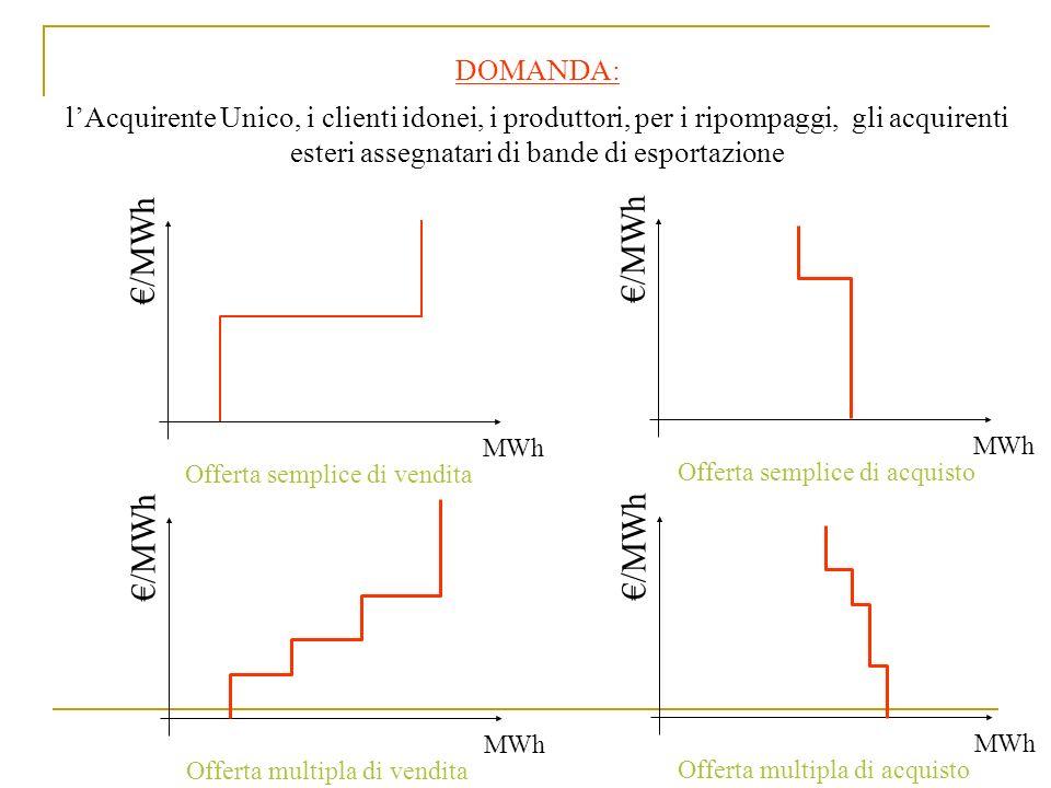 Attualmente: Max 4 gradini nelle offerte multiple Curve cumulate dellofferta e della domanda -Le offerte devono essere formalmente valide e tecnicamente congrue.
