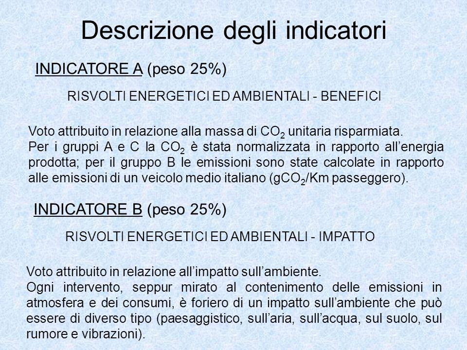 Descrizione degli indicatori INDICATORE A (peso 25%) RISVOLTI ENERGETICI ED AMBIENTALI - BENEFICI Voto attribuito in relazione alla massa di CO 2 unitaria risparmiata.