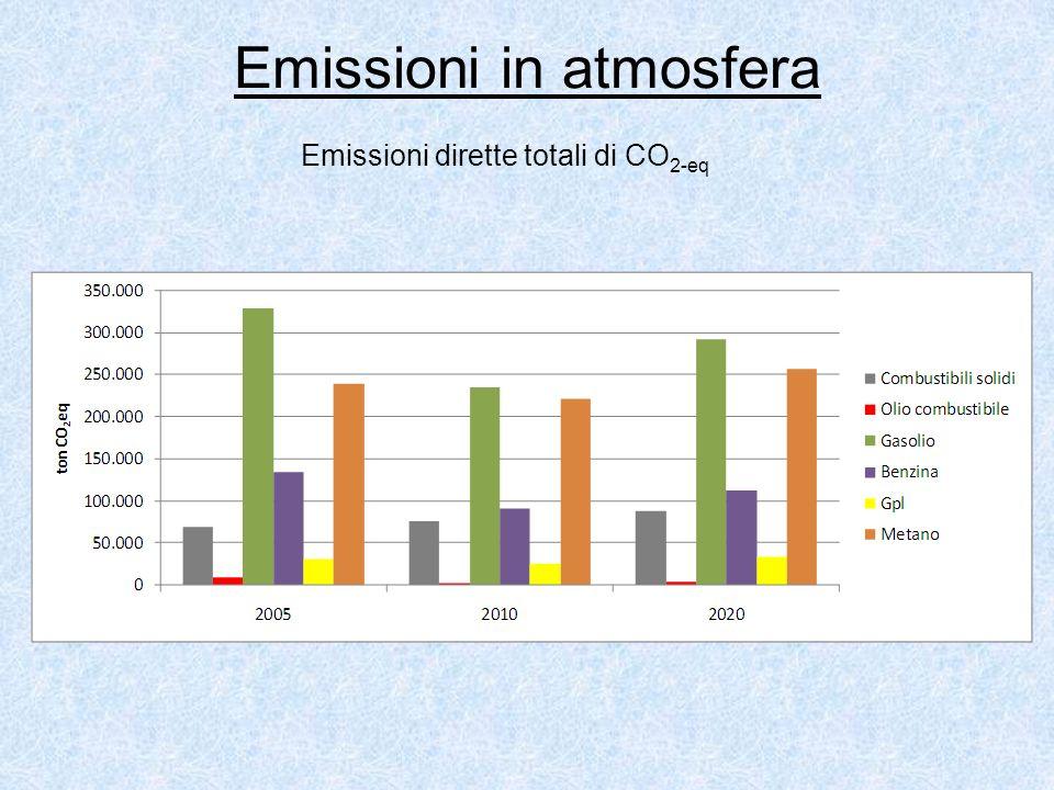 Emissioni in atmosfera Emissioni dirette totali di CO 2-eq