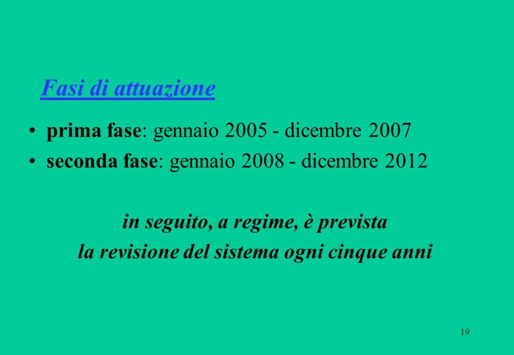 19 Fasi di attuazione prima fase: gennaio 2005 - dicembre 2007 seconda fase: gennaio 2008 - dicembre 2012 in seguito, a regime, è prevista la revisione del sistema ogni cinque anni