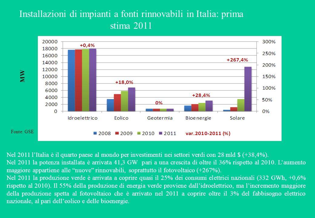Installazioni di impianti a fonti rinnovabili in Italia: prima stima 2011 Nel 2011 lItalia è il quarto paese al mondo per investimenti nei settori verdi con 28 mld $ (+38,4%).
