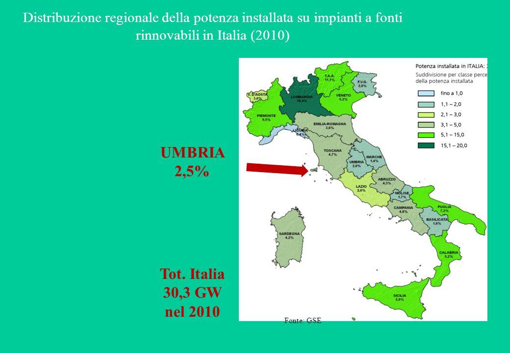 Distribuzione regionale della potenza installata su impianti a fonti rinnovabili in Italia (2010) UMBRIA 2,5% Tot.