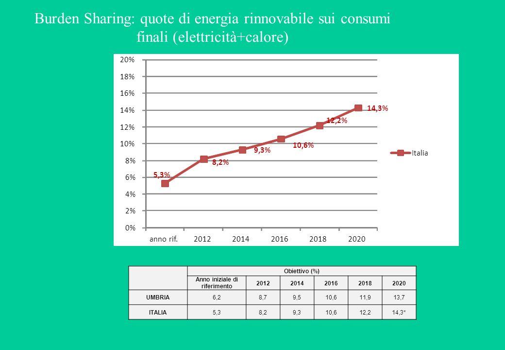 Burden Sharing: quote di energia rinnovabile sui consumi finali (elettricità+calore) 5,3% 8,2% 9,3% 10,6% 12,2% 14,3% 0% 2% 4% 6% 8% 10% 12% 14% 16% 18% 20% anno rif.20122014201620182020 Italia Obiettivo (%) Anno iniziale di riferimento 20122014201620182020 UMBRIA6,28,79,510,611,913,7 ITALIA5,38,29,310,612,214,3*
