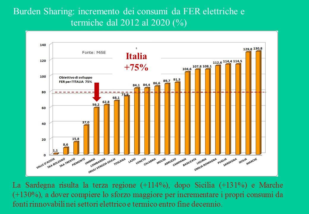 Burden Sharing: incremento dei consumi da FER elettriche e termiche dal 2012 al 2020 (%) s Italia +75% Fonte: MiSE La Sardegna risulta la terza regione (+114%), dopo Sicilia (+131%) e Marche (+130%), a dover compiere lo sforzo maggiore per incrementare i propri consumi da fonti rinnovabili nei settori elettrico e termico entro fine decennio.