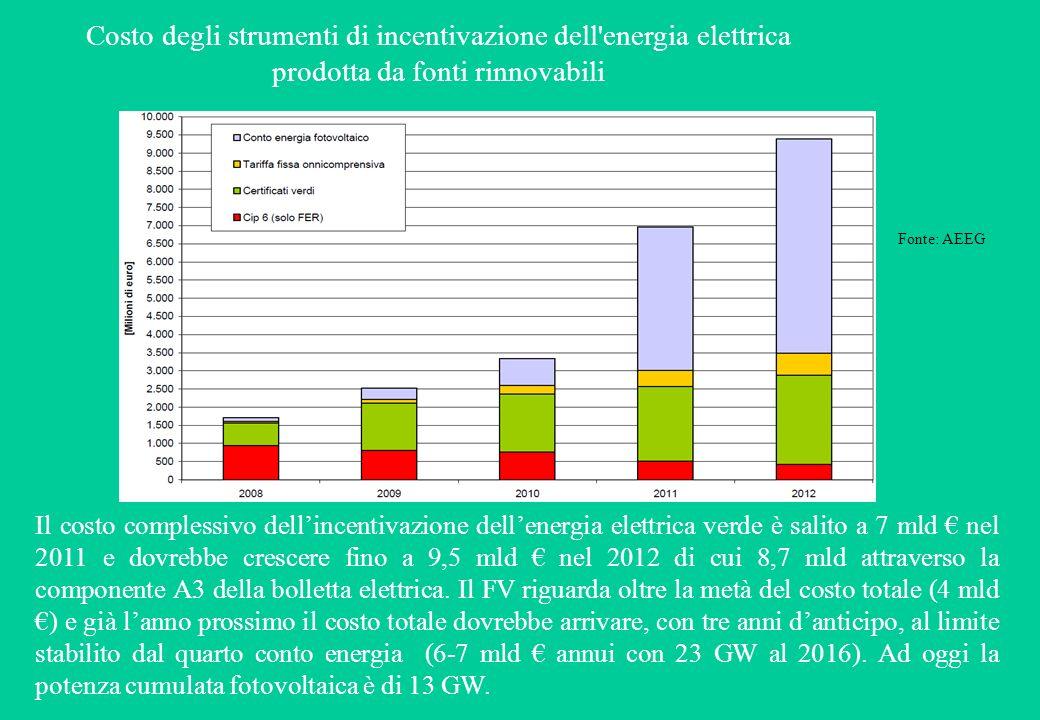 Costo degli strumenti di incentivazione dell energia elettrica prodotta da fonti rinnovabili Il costo complessivo dellincentivazione dellenergia elettrica verde è salito a 7 mld nel 2011 e dovrebbe crescere fino a 9,5 mld nel 2012 di cui 8,7 mld attraverso la componente A3 della bolletta elettrica.