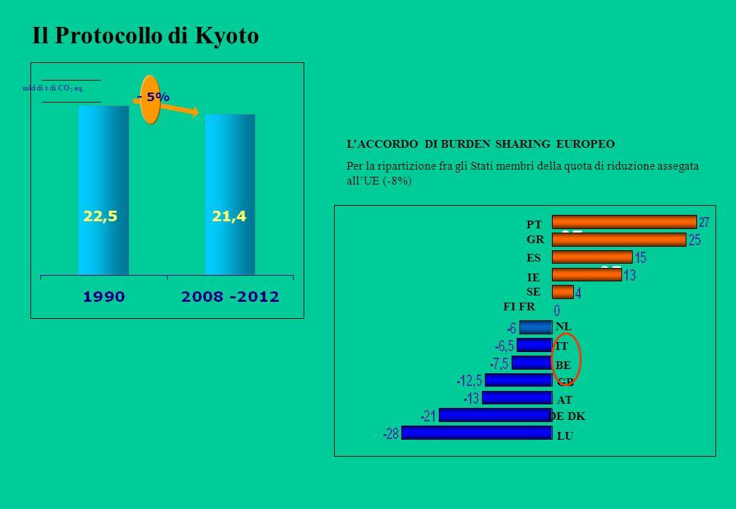 Il Protocollo di Kyoto - 5% 22,521,4 mld di t di CO 2 eq.